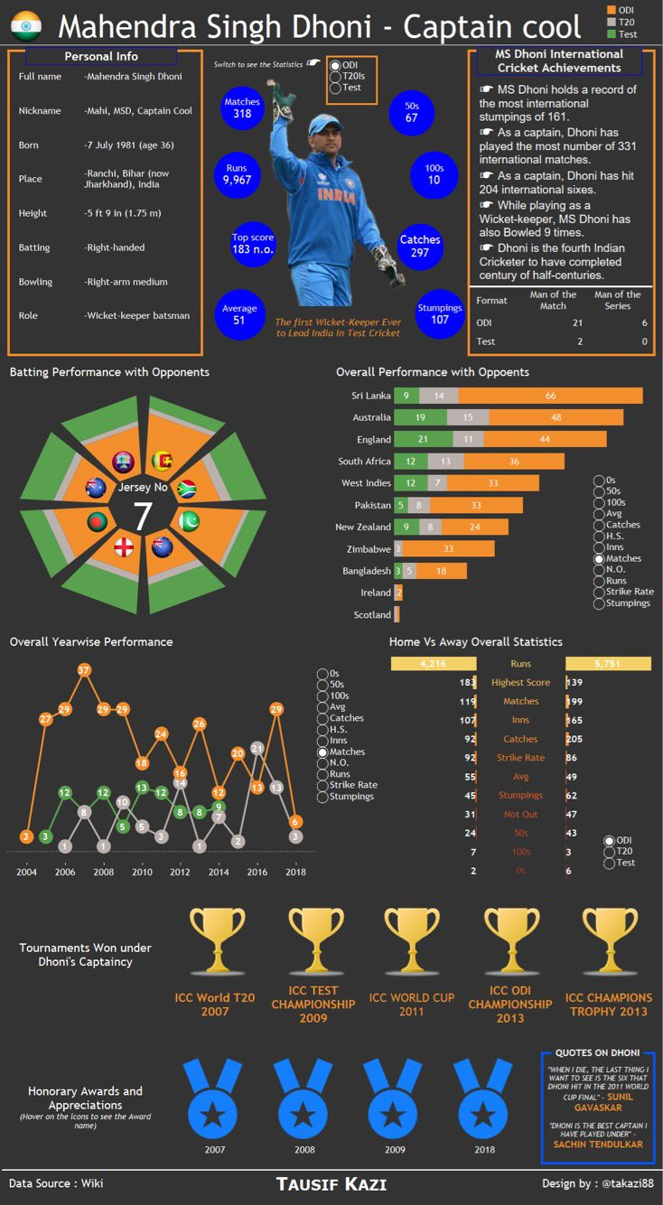 sportsvizsunday/sports-viz-sundays-2018 | discussion | data