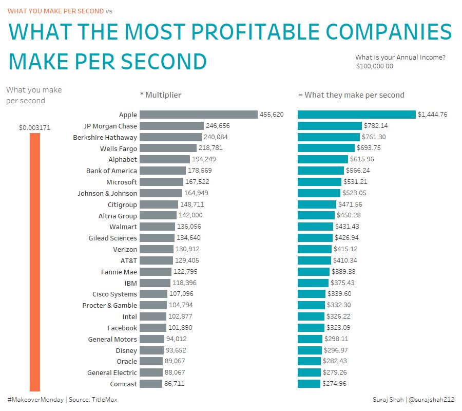 Makeovermonday2018 W 5 What The Most Profitable Companies Make Per