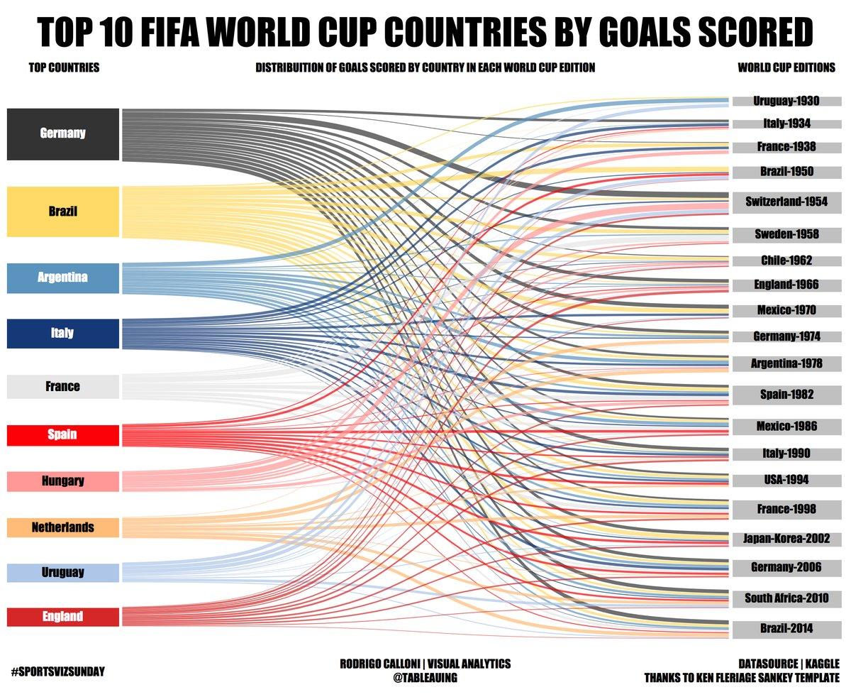 sportsvizsunday/sports-viz-sundays-2018   discussion   data world