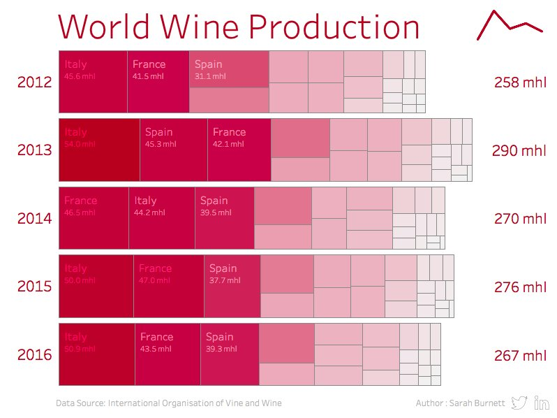makeovermonday/2018w14-world-wine-production | discussion