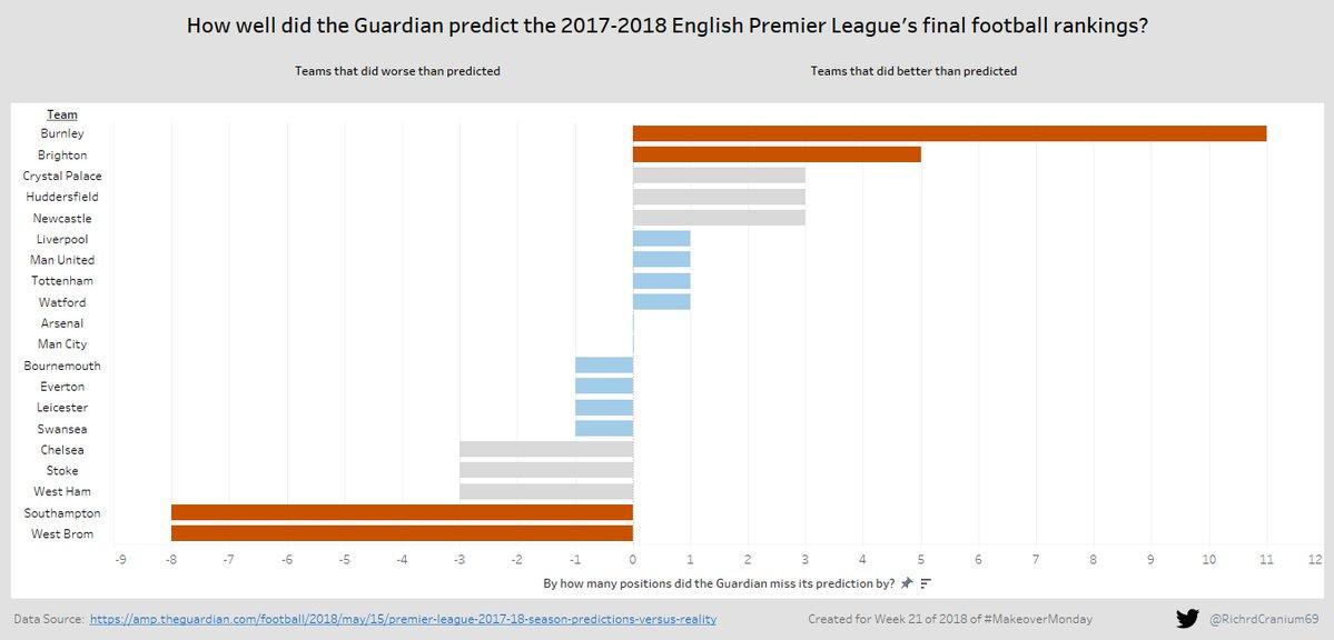 makeovermonday/2018w21-premier-league-predictions-vs-reality