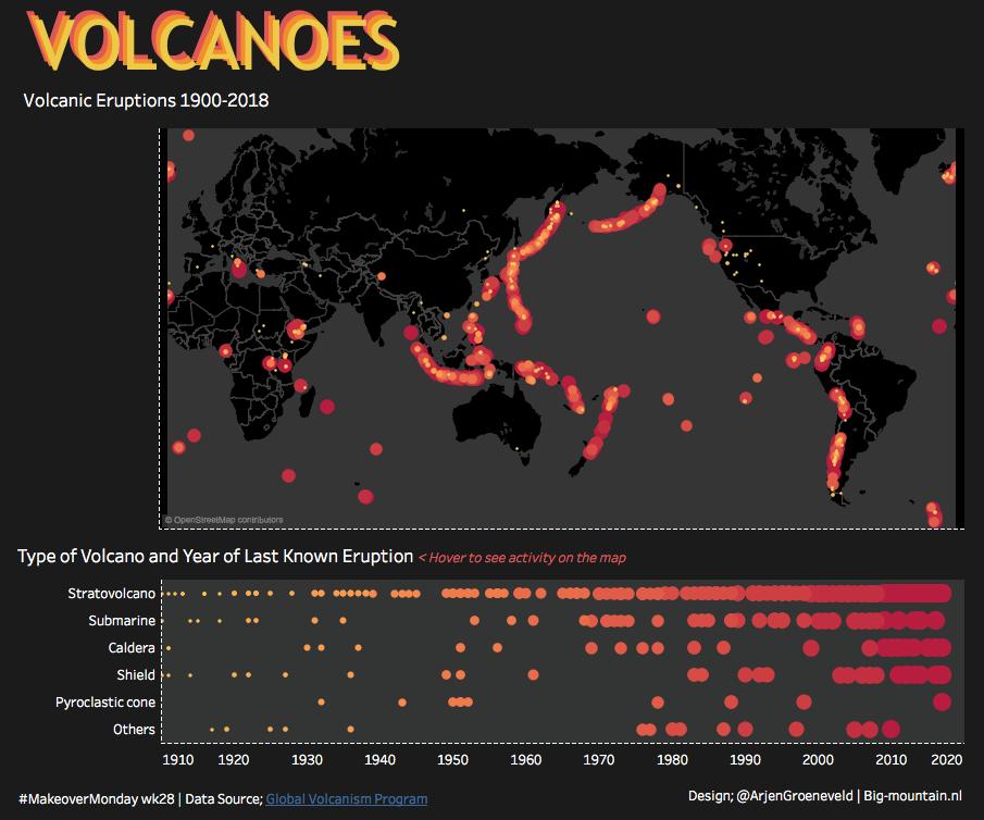 Volcanoes MoM wk28.png