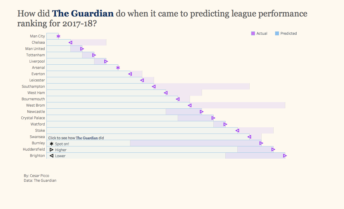 makeovermonday/2018w21-premier-league-predictions-vs-reality | viz