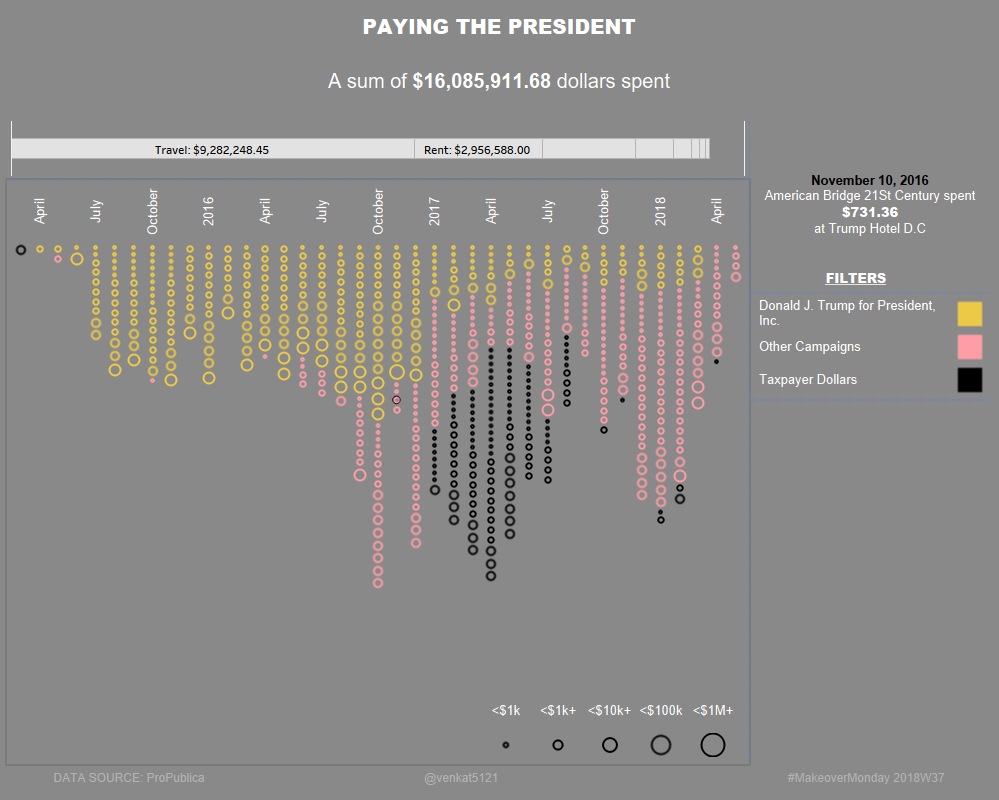 Makeovermonday 2018w37 Paying The President Viz Review Discussion Diagram Above Is A Simple Sankey It Shows That When 100j Payingpresident